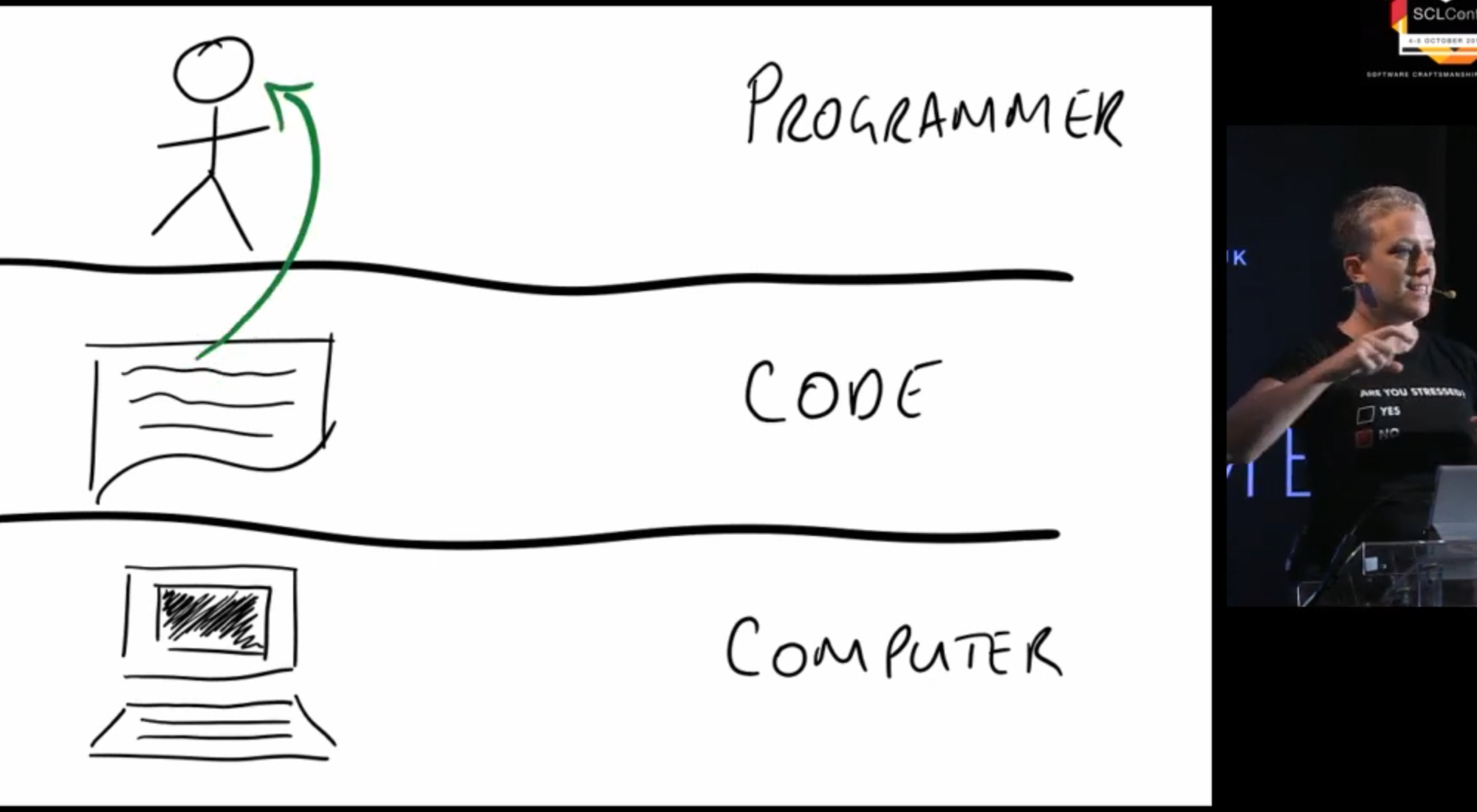 Slide from presentation showing a stick person reading code