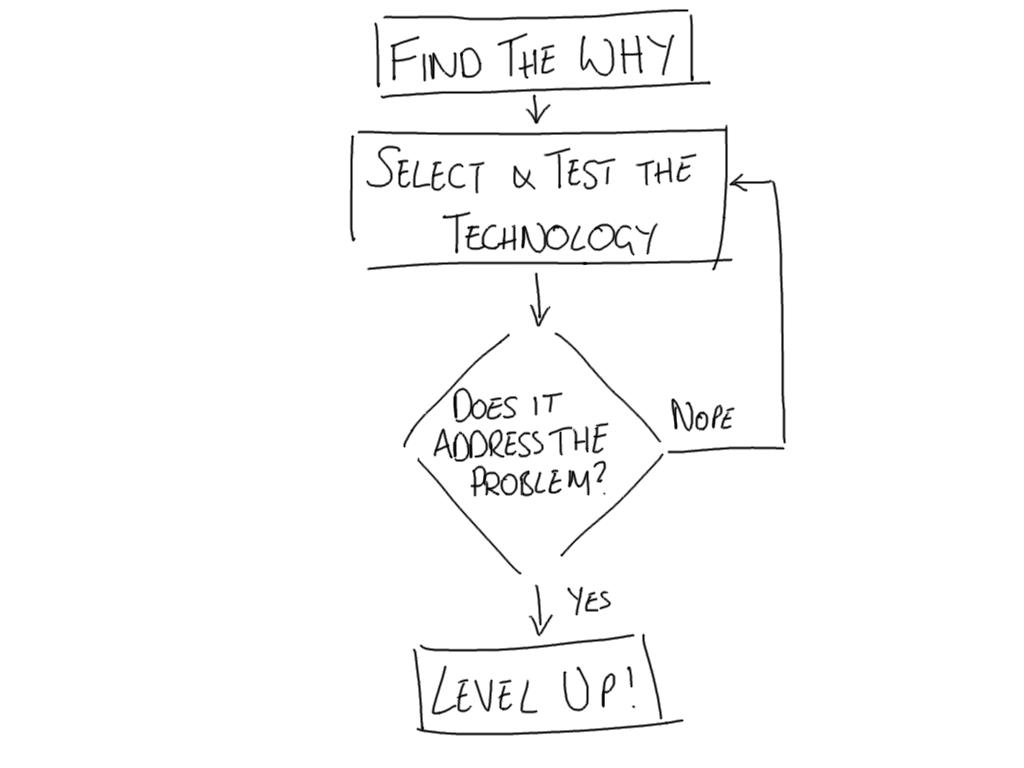Decision Flow Diagram